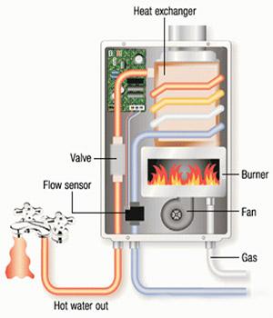 Takagi T-KJr2 Indoor Natural Gas Working Diagram