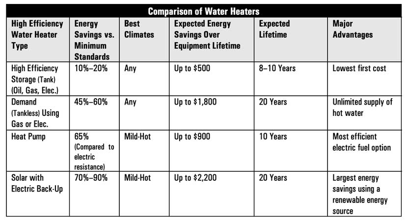 comparison of water heaters
