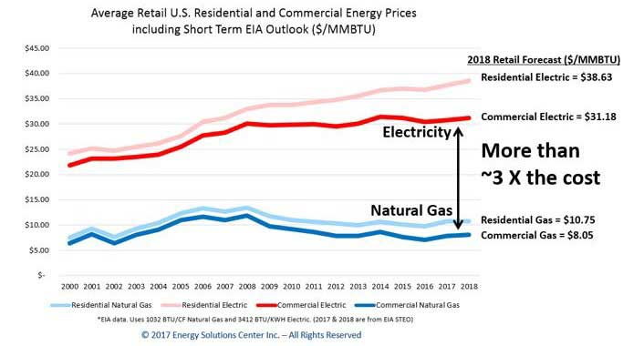 gas-electric-operating-cost-comparison