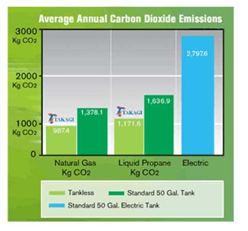 chauffe-eau-à-gaz-sans-réservoir-émissions-de-carbone