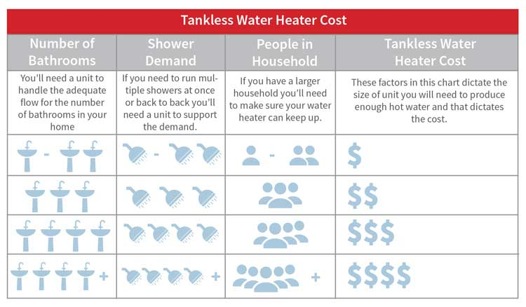 natural-gas-tankless-water-heater-sizing