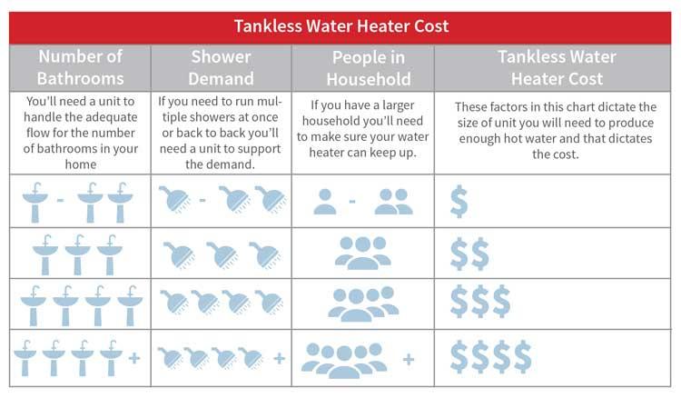 chauffe-eau-au-gaz-naturel-dimensionnement